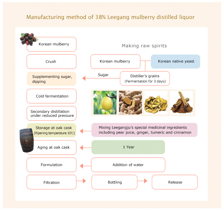 mulberry brandy LeegangDYUN Manufacturing Process
