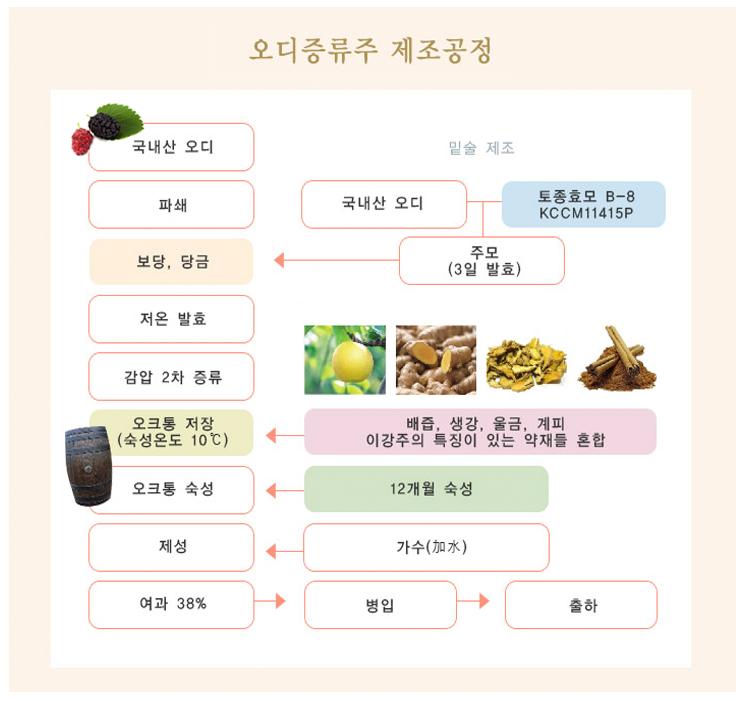 오디증류주 이강뎐 제조공정